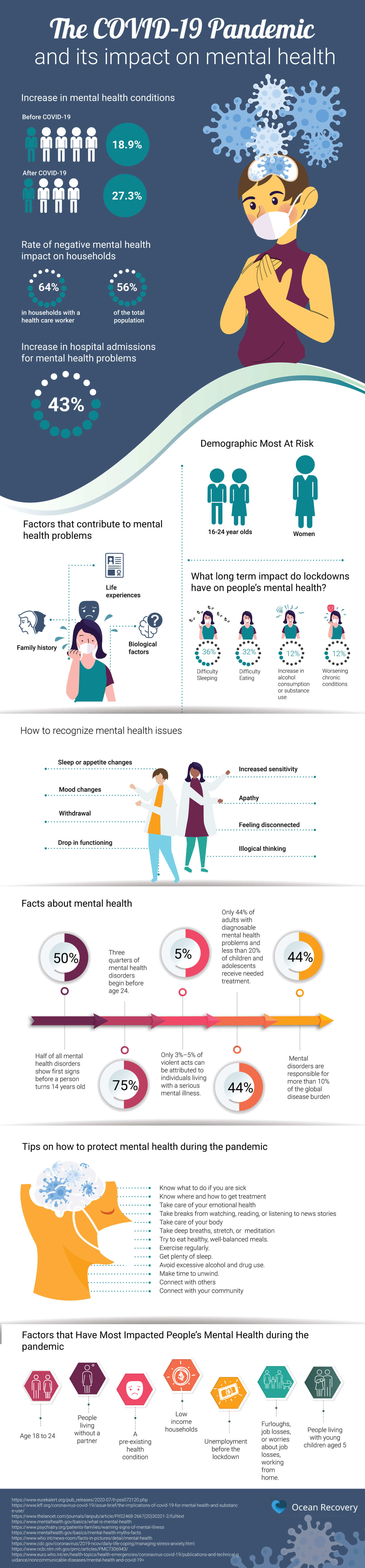 The COVID-19 Pandemic and Its Impact On Mental Health
