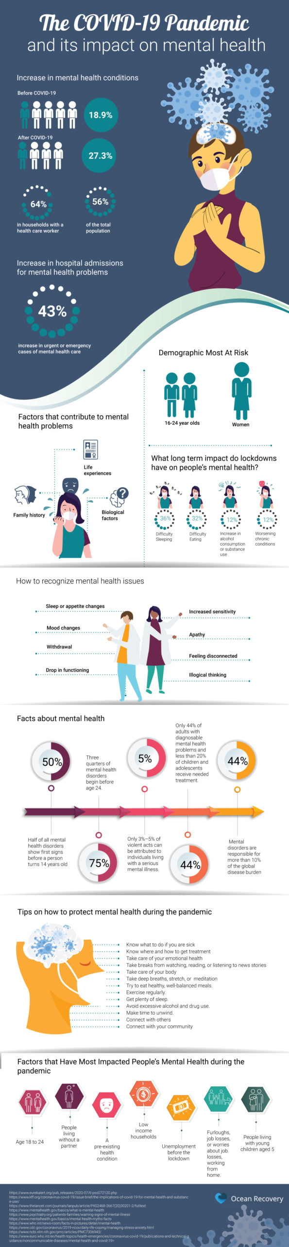 The COVID-19 pandemic and its impact on mental health infographic